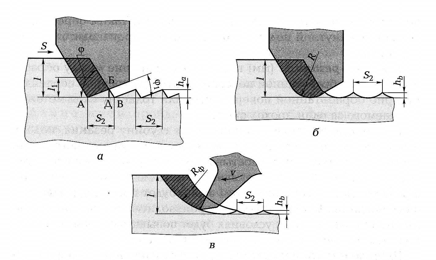 Выбор режимов резания при фрезеровании